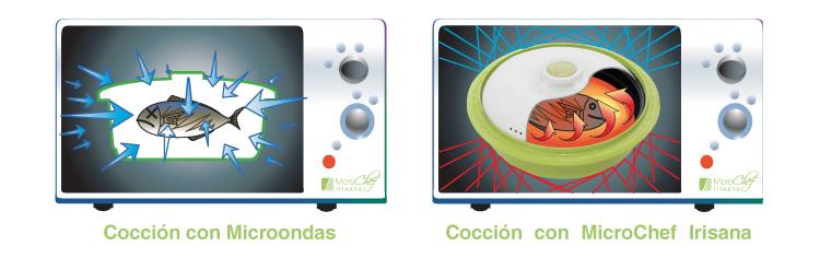 Cocción en microondas con MicroChef de Irisana